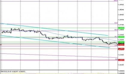 Консолидацията при EUR/USD продължава