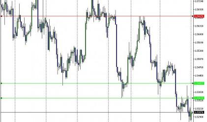 EUR/USD претърпя сериозно понижение
