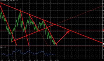 2012-та годината на USD/JPY?