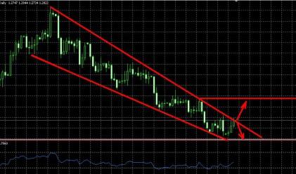 Еврото проби горната граница на низходящ коридор