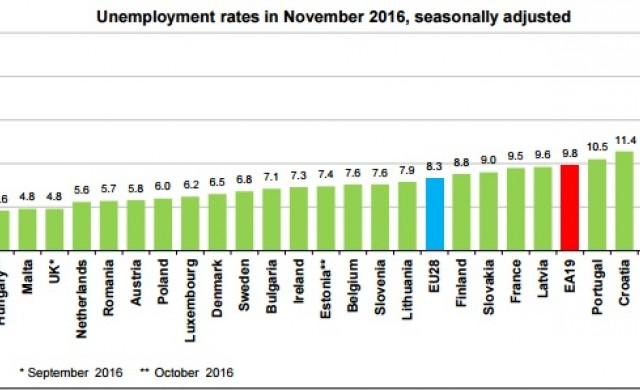 Къде безработицата в ЕС е най-ниска и най-висока