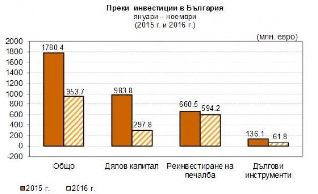 Над 950 млн. евро преки инвестиции у нас до ноември