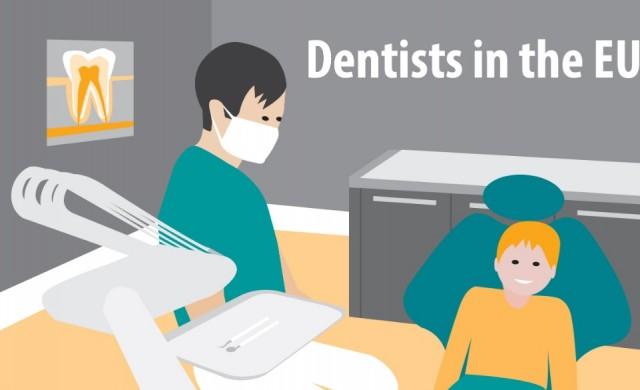 България на второ място  в ЕС по дял стоматолози
