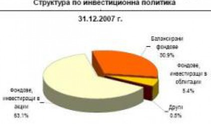 Активите на фондове са 1.19 млрд. лв. в края на 2007 г.