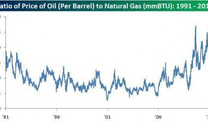 Рекордна разлика между цената на природния газ и петрола