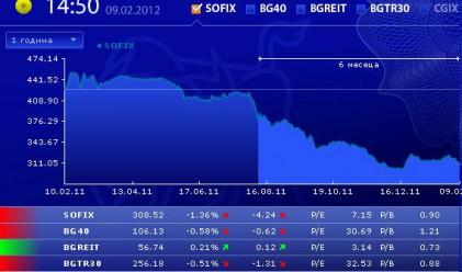 Нови дъна за SOFIX и BG40 за 2012 г.