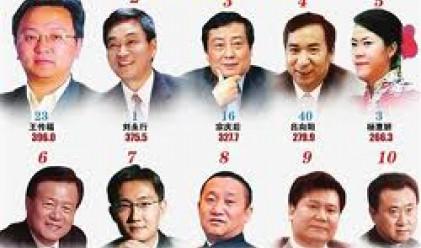 Силна корелация между политиката и богатството в Китай