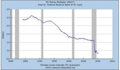 За инфлацията и паричния мултипликатор