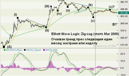 Ал. Николов: SOFIX към 600/650 в следващите месеци