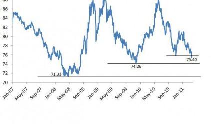 Доларовият индекс проби дъното си от ноември 2010 г.