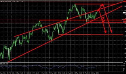 Еврото се лута в търсене на посока