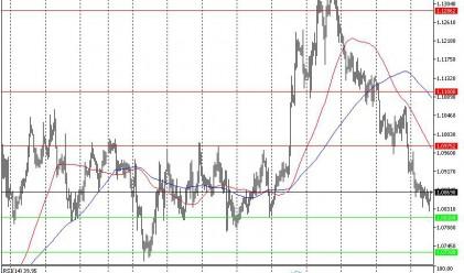 Технически анализ на основните валутни двойки за 03.03.16 г.