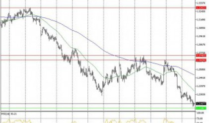 Технически анализ на основните валутни двойки за 31.03.16 г.