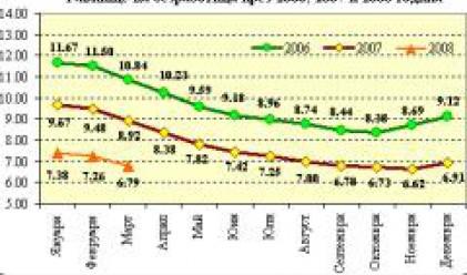 Равнището на безработица през март падна на 6.79%