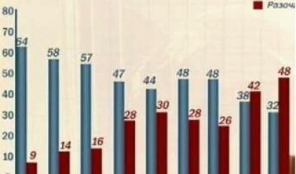 Социолози: 18% е отливът в доверието в ГЕРБ