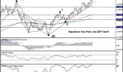 Trend Recognition: Краткосрочен възходящ тренд при EUR/USD