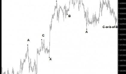Д. Димов: Възможно е GBP/USD да падне към 1.6125