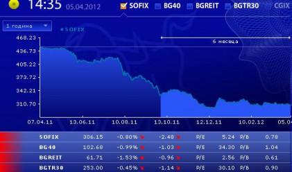 Над 9% от капитала на Софарма бяха изтъргувани на БФБ днес