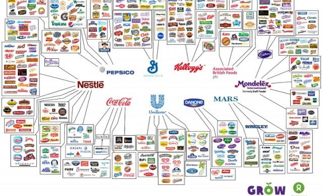 Тези 10 компании контролират всичко, което купувате