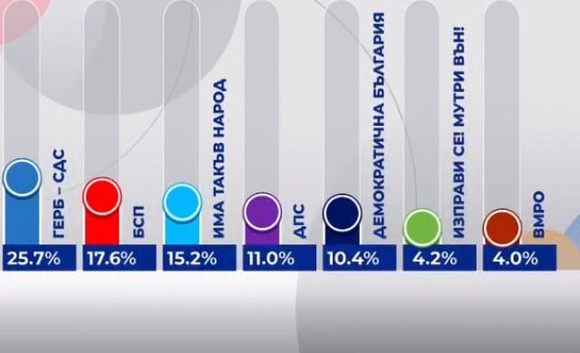 Алфа Рисърч: ГЕРБ с 25.7%, БСП със 17.6%, Има такъв народ - 15.2%