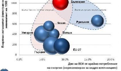 Сложните енергийни дилеми пред България
