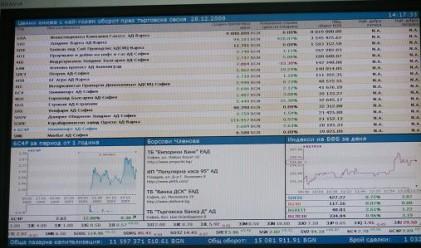 SOFIX се върна над 300 пункта, нов спад при ЦКБ и Химимпорт