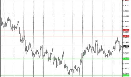 Технически анализ на основните валутни двойки за 6 май