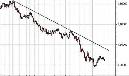 Г. Иванов: Потенциал за поевтиняване на еврото до 1.16