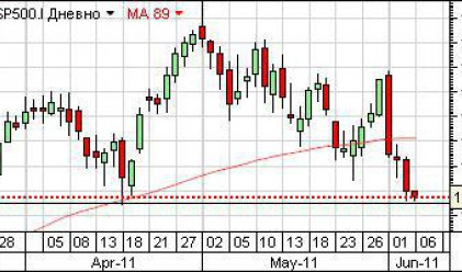 Т. Желев: S&P може да трупа още загуби