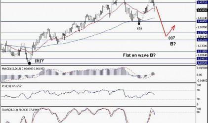 Trend Recognition: EUR/USD с възможен спад към 1.3750