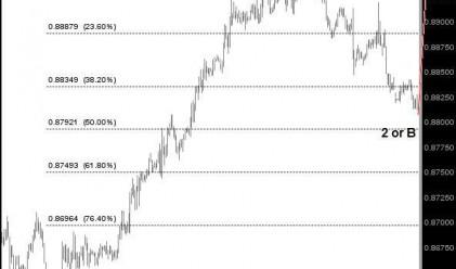 Д. Димов: EUR/GBP може да поскъпне към 0.8975