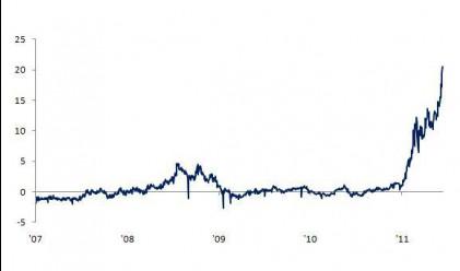 Рекордна разлика в цената на петрол Brent и WTI
