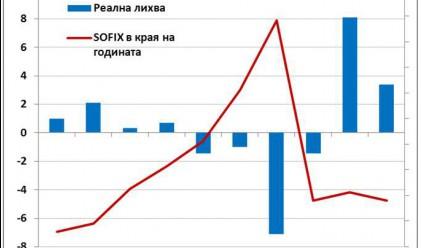Цв. Цачев: Инфлацията работи за капиталовия пазар