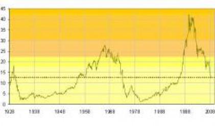 Какво ни показва съотношението Dow/злато?