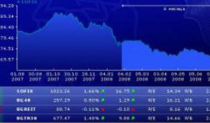 Ръст от 1.66% за SOFIX, повишение от 0.5% за BG40