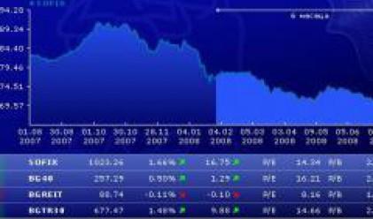 SOFIX Up 1.66%, BG40 Climbs 0.5%