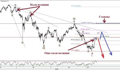 Ив. Груев: Приемлив риск за къси позиции при S&P500