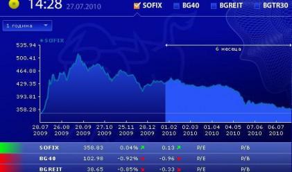Минимален ръст за SOFIX и спад за останалите индекси
