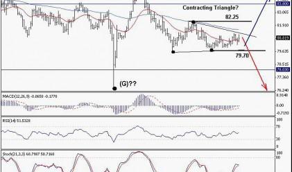 Trend Recognition: Възможно е силно движение при USD/JPY