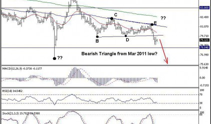 Trend Recognition: Краткосрочен тренд при USD/JPY надолу
