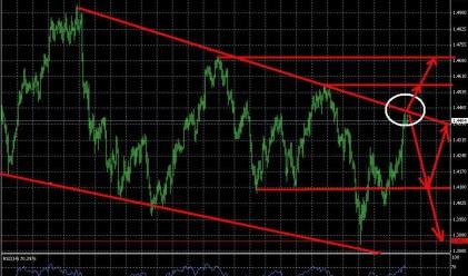 Еврото при ключова линия на съпротива