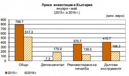 Преките инвестиции – 517 млн. евро за 5 месеца
