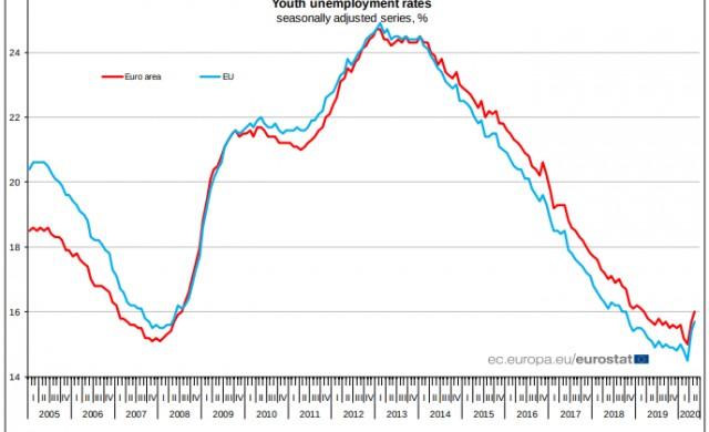 Безработицата в ЕС нараства слабо, а в България дори намалява