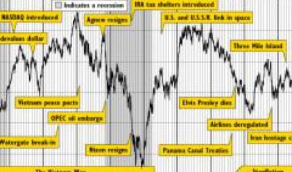 Dow Jones от 1896 г. до днес (част 5)