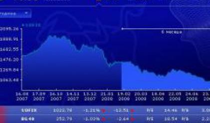 Индексите падат, прехвърлиха над 200 хил. акции на БАКБ