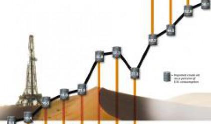 Петролът с ръст над 5% вчера заради напрежението по оста САЩ-Русия