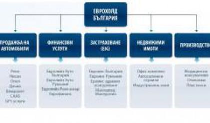 Приходите на Еврохолд България за полугодието нарастват със 128%