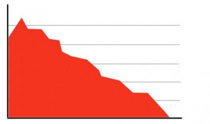 Промишленото производство в ОНД спада с 15%