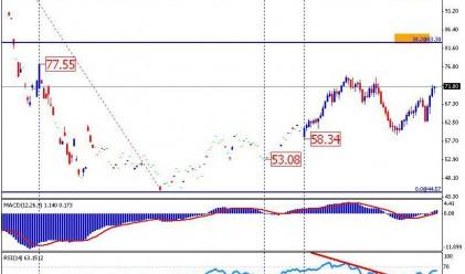 Петролните пазари в очакване на данните за запасите