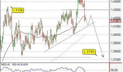 Посока за 19 август на основните валути